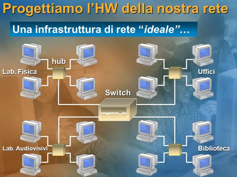 Progettiamo l'HW della nostra rete