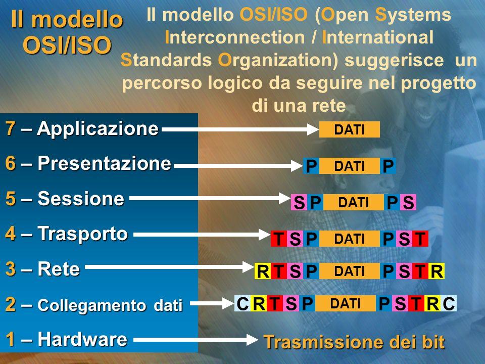 Il modello OSI/ISO 7 – Applicazione 6 – Presentazione 5 – Sessione
