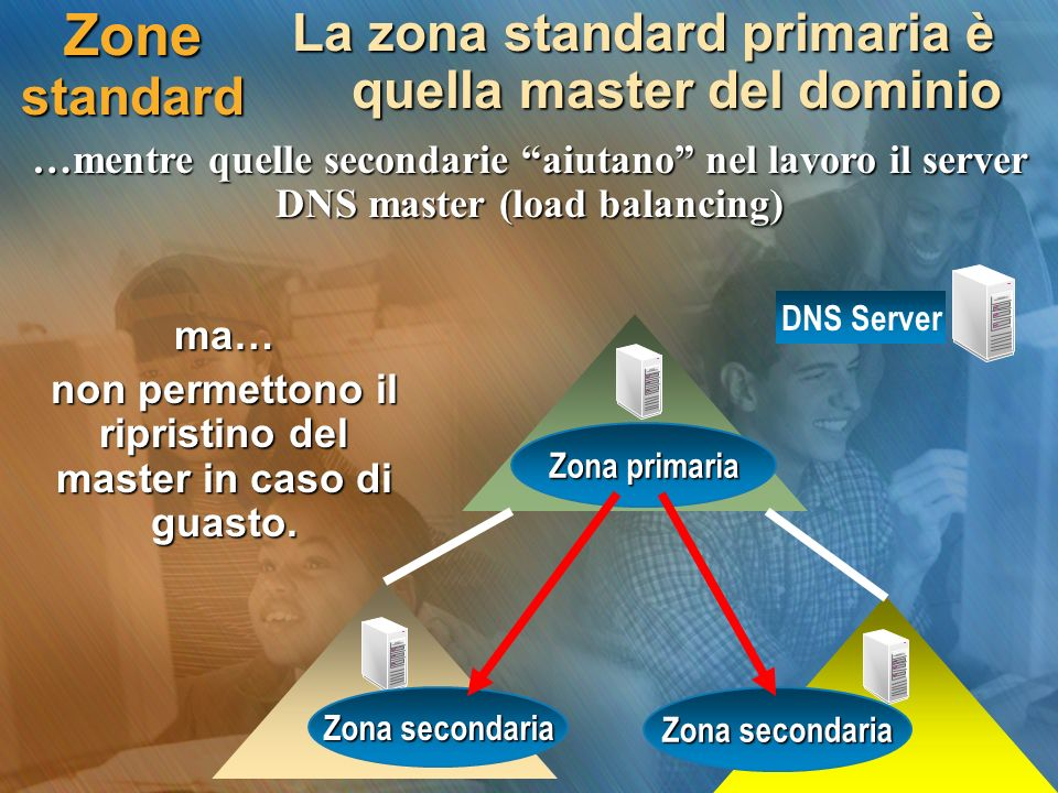 Zone standard La zona standard primaria è quella master del dominio