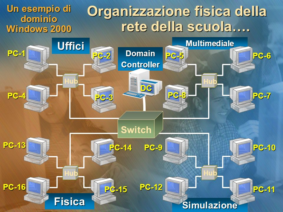 Un esempio di dominio Windows 2000