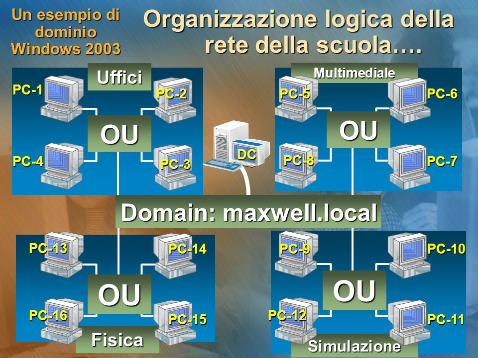 Un esempio di dominio Windows 2003