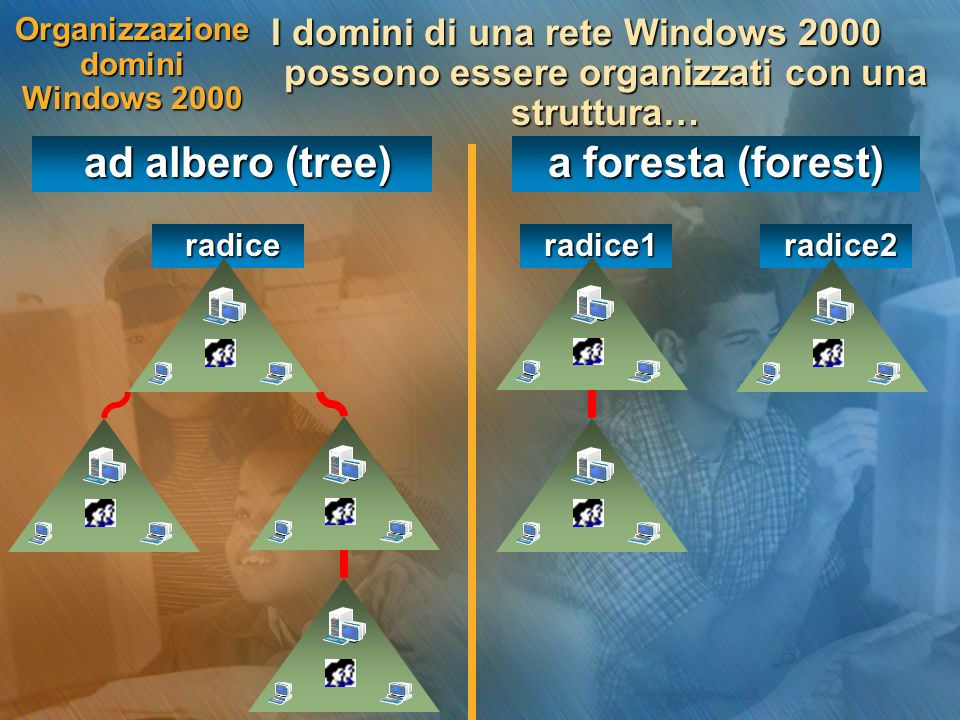Organizzazione domini Windows 2000