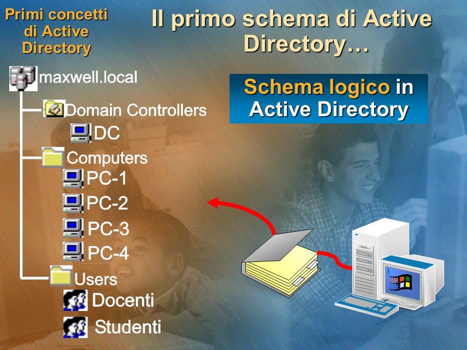 Primi concetti di Active Directory