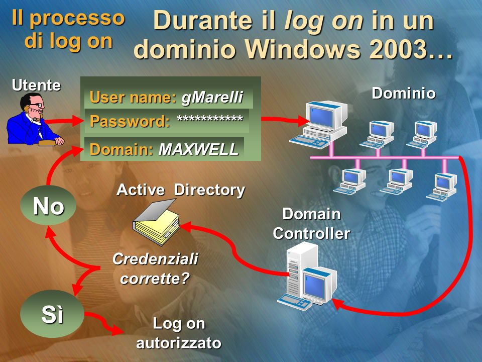 Durante il log on in un dominio Windows 2003…