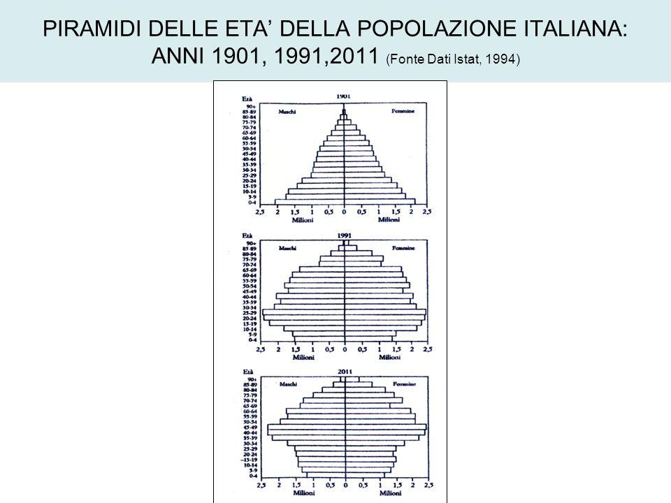 PIRAMIDI DELLE ETA' DELLA POPOLAZIONE ITALIANA: ANNI 1901, 1991,2011 (Fonte Dati Istat, 1994)