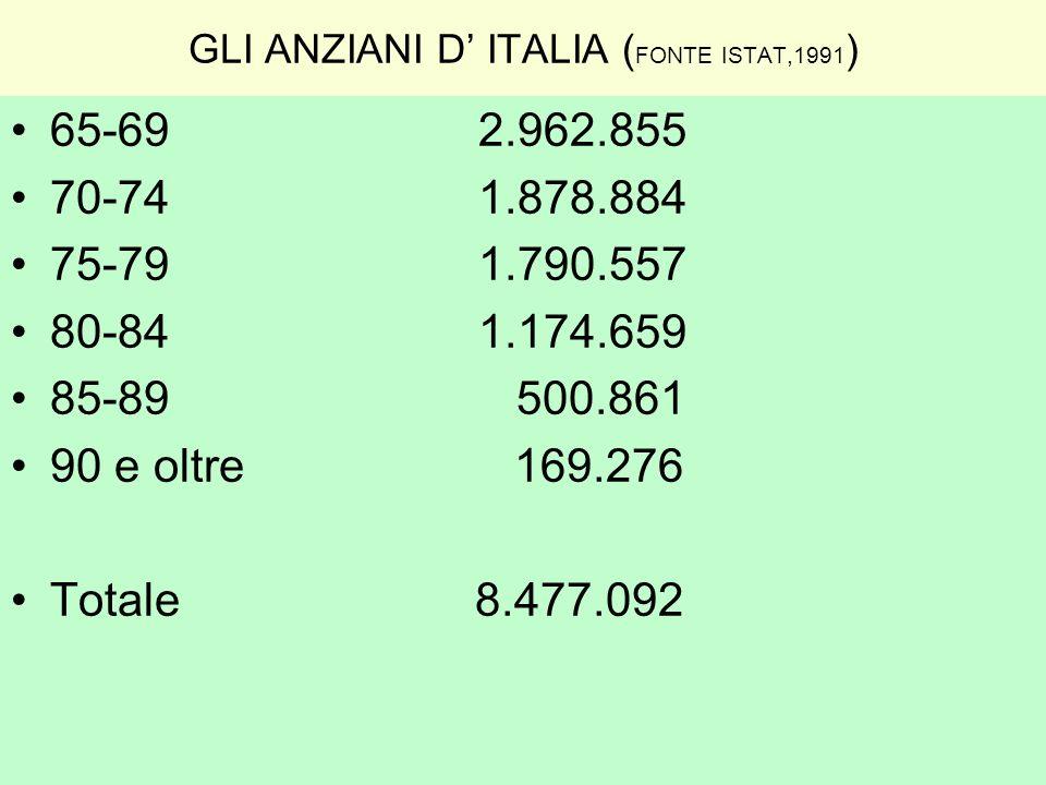 GLI ANZIANI D' ITALIA (FONTE ISTAT,1991)