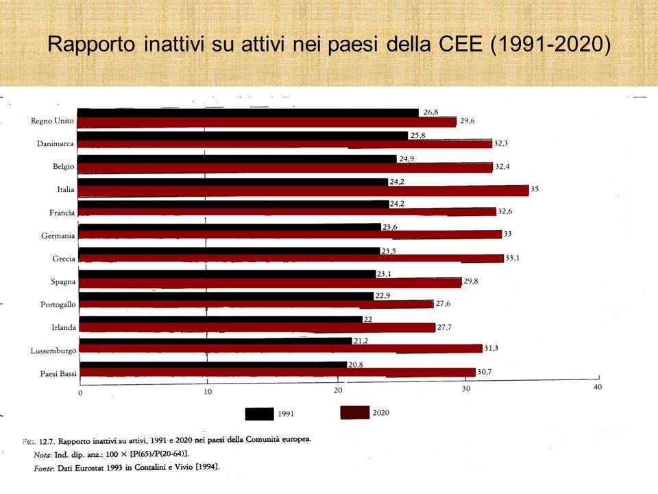 Rapporto inattivi su attivi nei paesi della CEE (1991-2020)