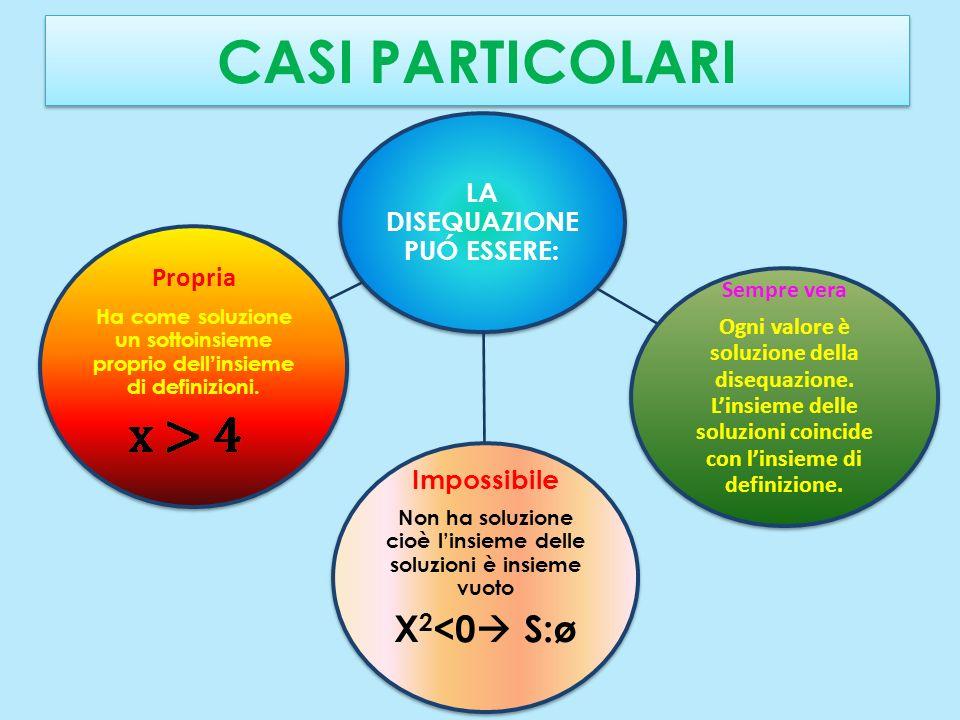 CASI PARTICOLARI X2<0 S:ø Impossibile Propria