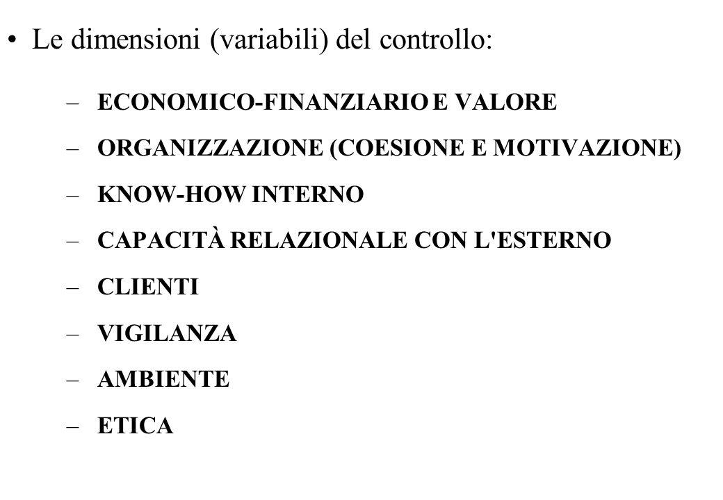 Le dimensioni (variabili) del controllo: