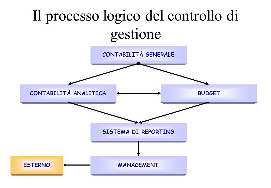 Il processo logico del controllo di gestione