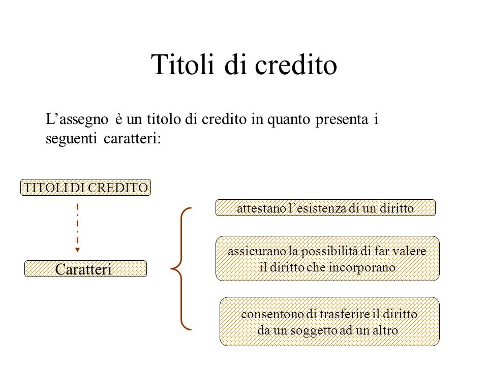 Titoli di credito L'assegno è un titolo di credito in quanto presenta i seguenti caratteri: TITOLI DI CREDITO.