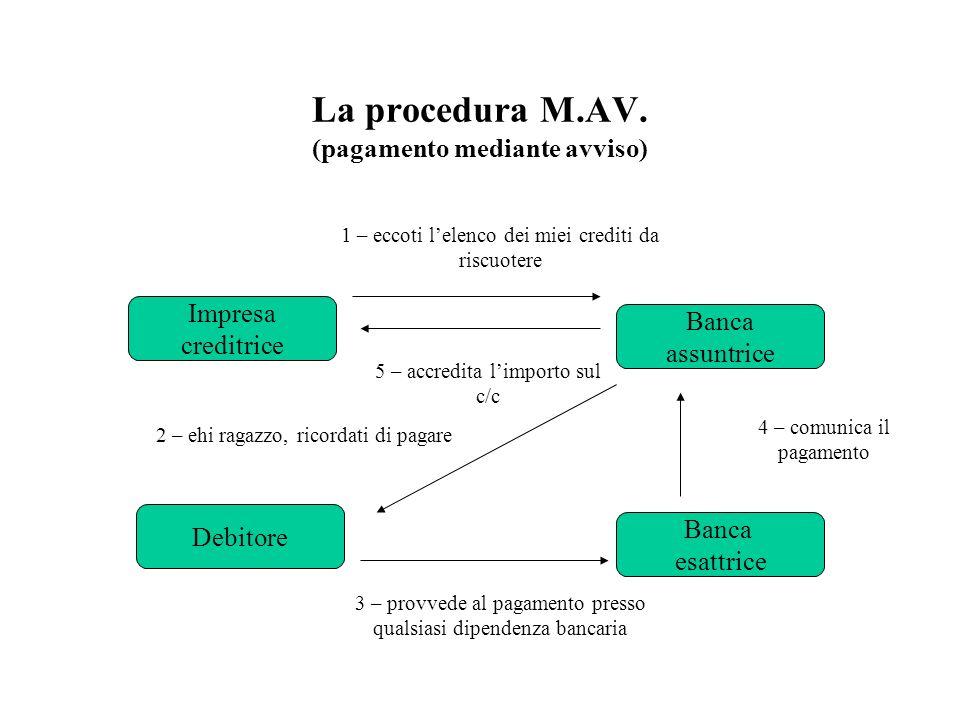 La procedura M.AV. (pagamento mediante avviso)