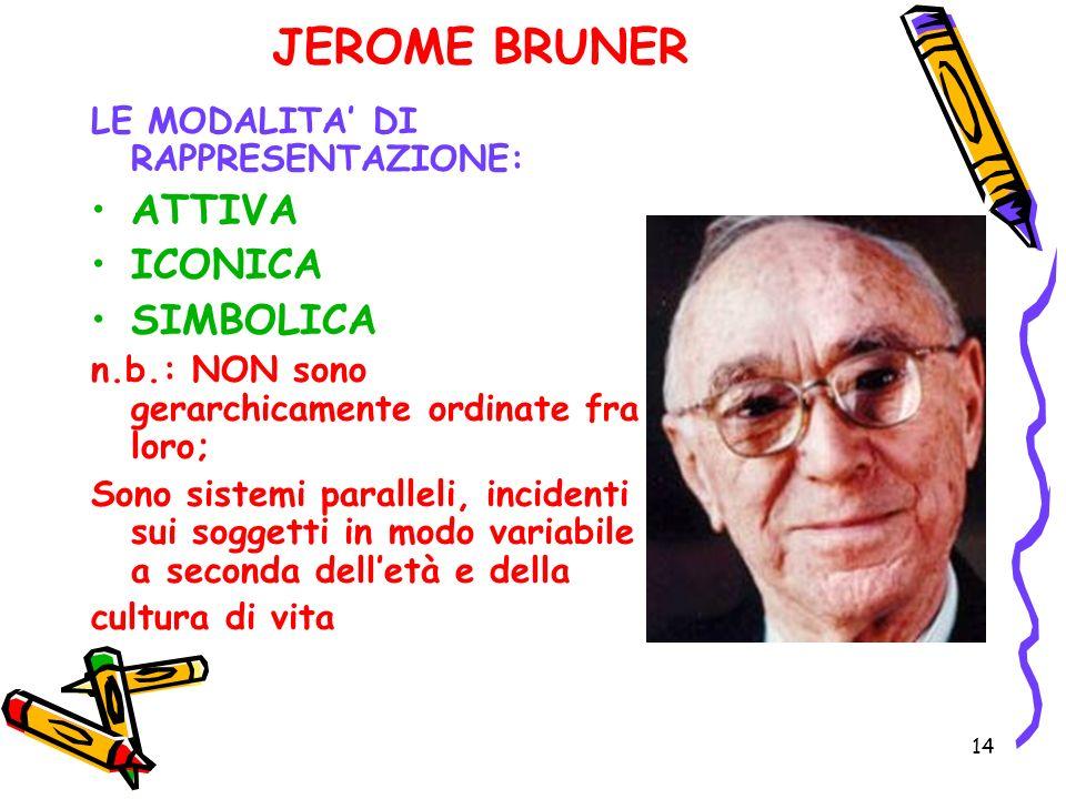 JEROME BRUNER ATTIVA ICONICA SIMBOLICA