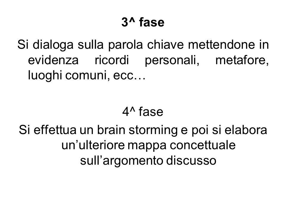 3^ faseSi dialoga sulla parola chiave mettendone in evidenza ricordi personali, metafore, luoghi comuni, ecc…