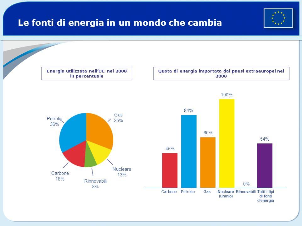 Le fonti di energia in un mondo che cambia