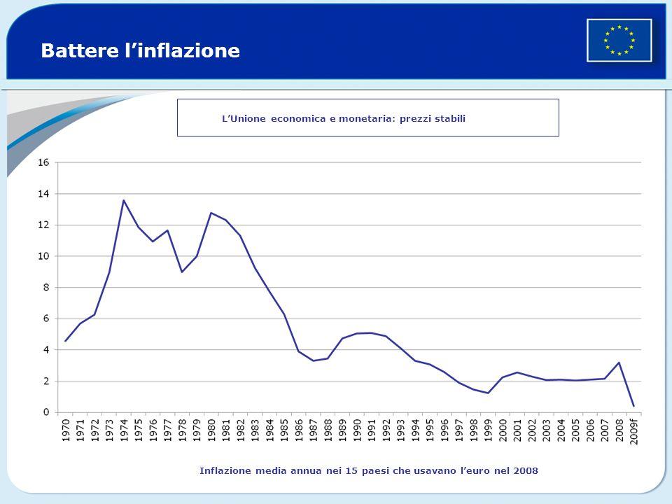 Inflazione media annua nei 15 paesi che usavano l'euro nel 2008