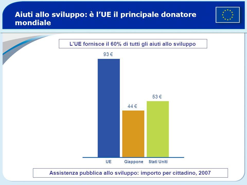 Aiuti allo sviluppo: è l'UE il principale donatore mondiale