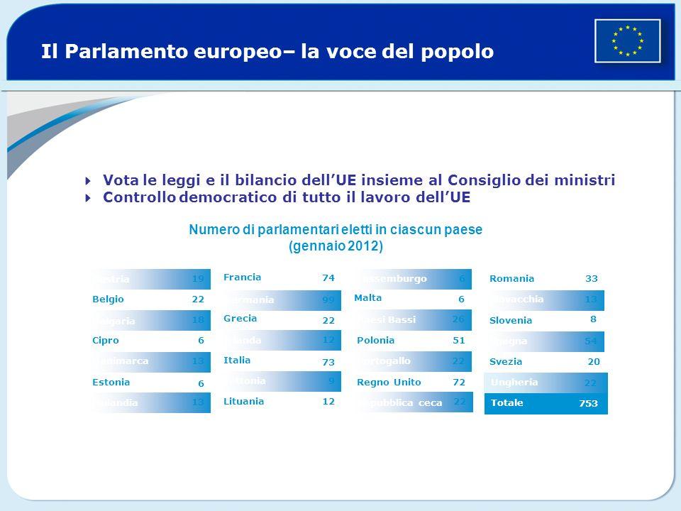 L unione europea 500 milioni di abitanti 27 paesi ppt for Parlamentari numero