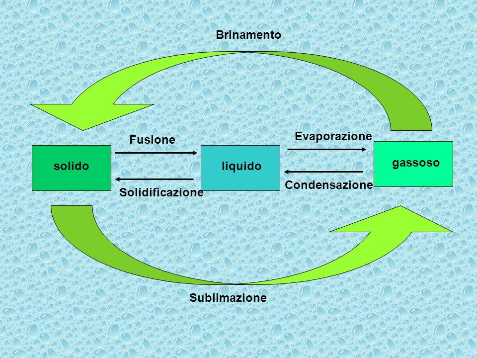 Brinamento Evaporazione Fusione gassoso solido liquido Condensazione Solidificazione Sublimazione