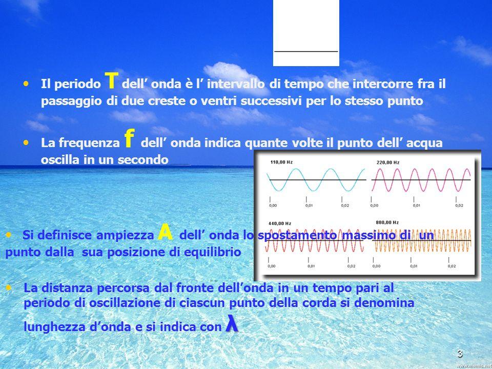 Il periodo T dell' onda è l' intervallo di tempo che intercorre fra il passaggio di due creste o ventri successivi per lo stesso punto