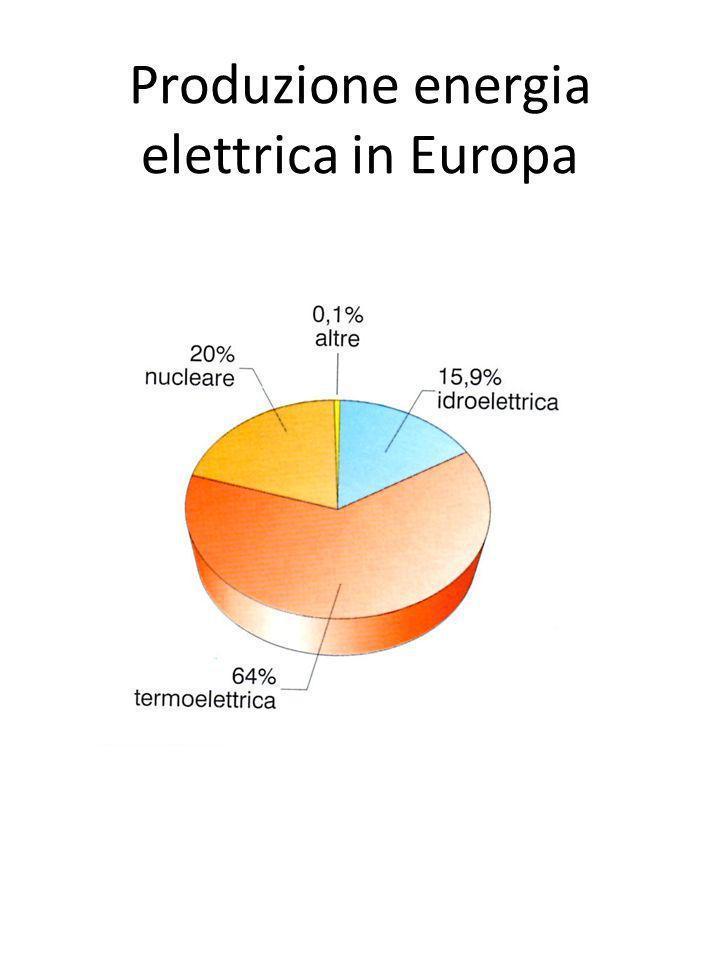 Produzione energia elettrica in Europa
