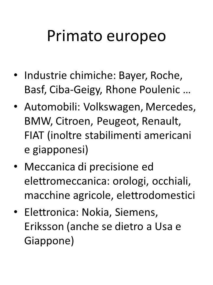 Primato europeoIndustrie chimiche: Bayer, Roche, Basf, Ciba-Geigy, Rhone Poulenic …