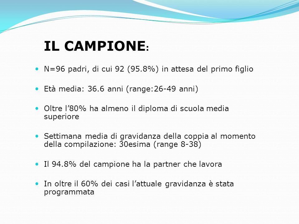 IL CAMPIONE: N=96 padri, di cui 92 (95.8%) in attesa del primo figlio