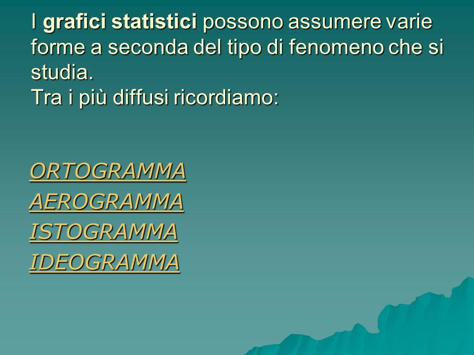 I grafici statistici possono assumere varie forme a seconda del tipo di fenomeno che si studia. Tra i più diffusi ricordiamo: