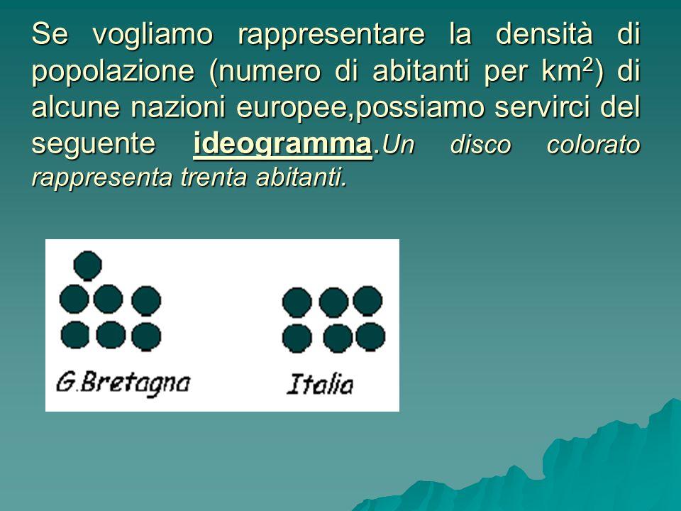 Se vogliamo rappresentare la densità di popolazione (numero di abitanti per km2) di alcune nazioni europee,possiamo servirci del seguente ideogramma.Un disco colorato rappresenta trenta abitanti.
