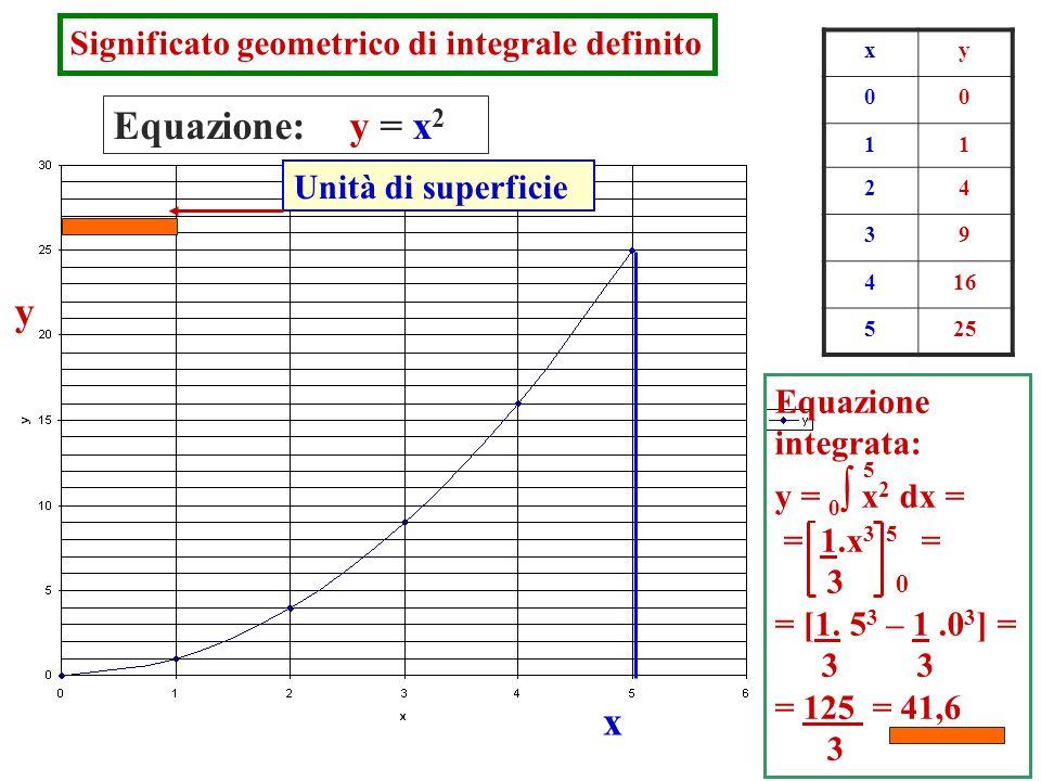 Equazione: y = x2 y x Significato geometrico di integrale definito