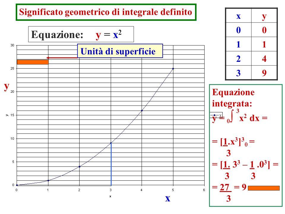 Equazione: y = x2 y x Significato geometrico di integrale definito x y