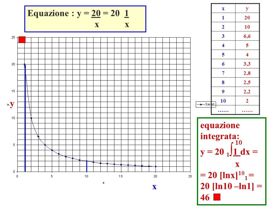 Equazione : y = 20 = 20 1 x x y equazione integrata: y = 20 1∫1 dx = x