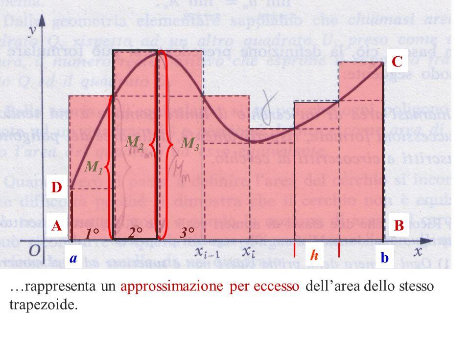 C M2. M3. M1. D. A. B. 1° 2° 3° a. h. b. …rappresenta un approssimazione per eccesso dell'area dello stesso.