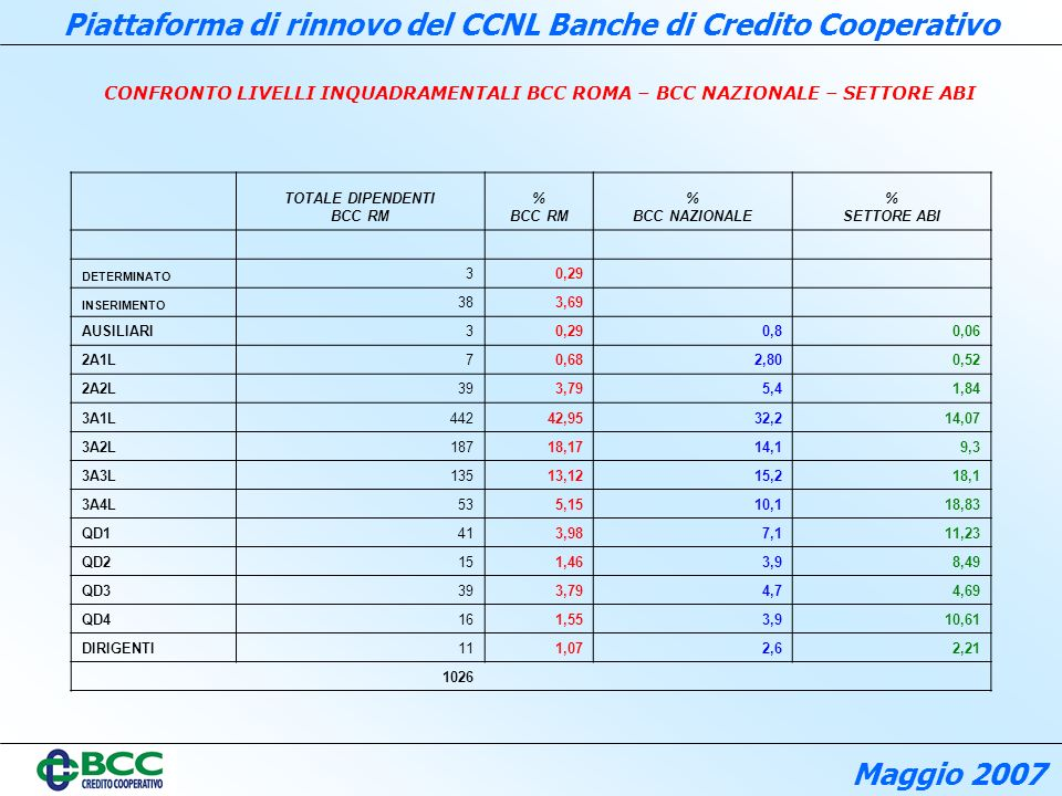 TOTALE DIPENDENTI BCC RM