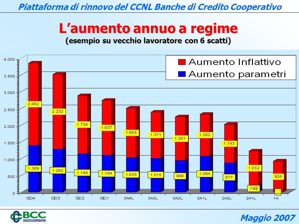 L'aumento annuo a regime (esempio su vecchio lavoratore con 6 scatti)