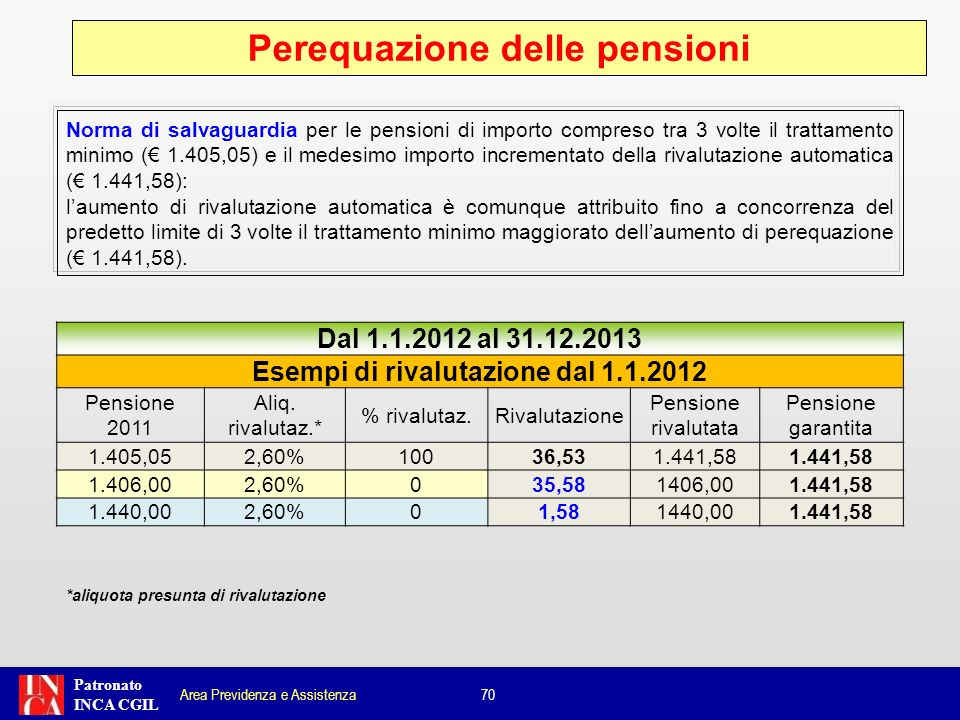 Perequazione delle pensioni Esempi di rivalutazione dal 1.1.2012