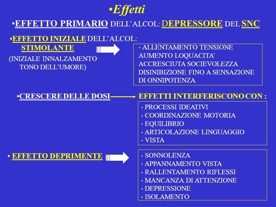 Effetti EFFETTO PRIMARIO DELL'ALCOL: DEPRESSORE DEL SNC