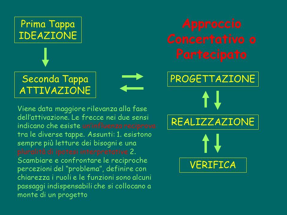 Approccio Concertativo o Partecipato