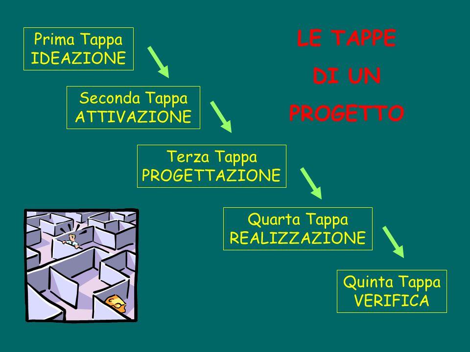 LE TAPPE DI UN PROGETTO Prima Tappa IDEAZIONE