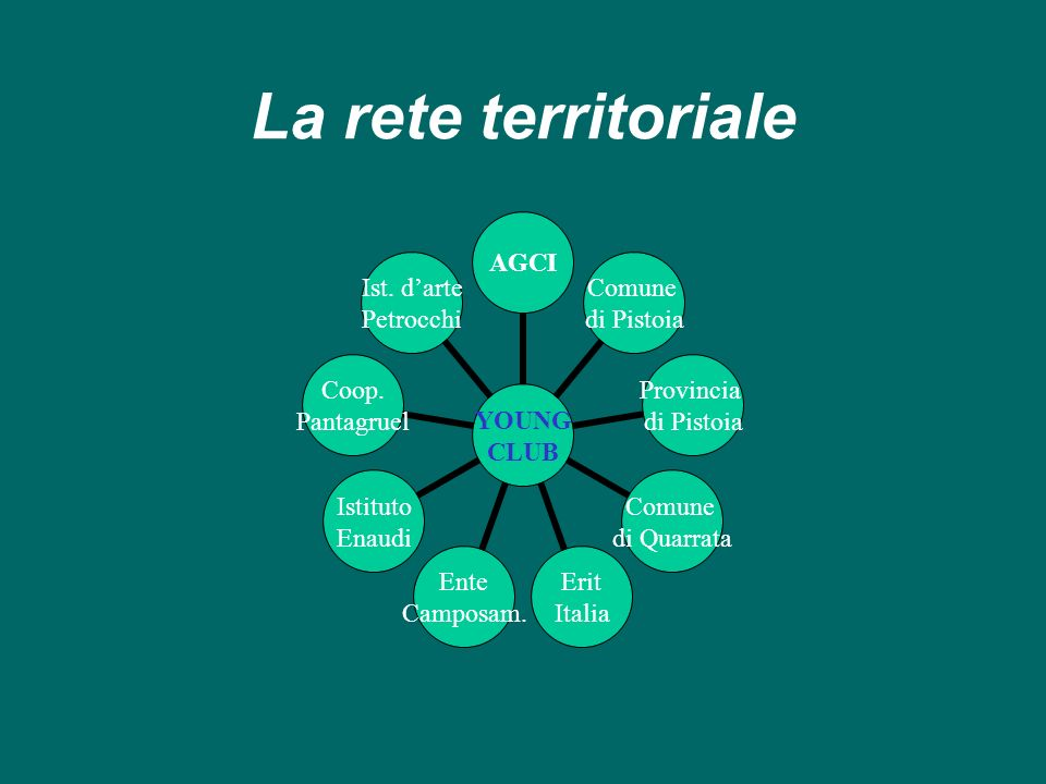 La rete territoriale
