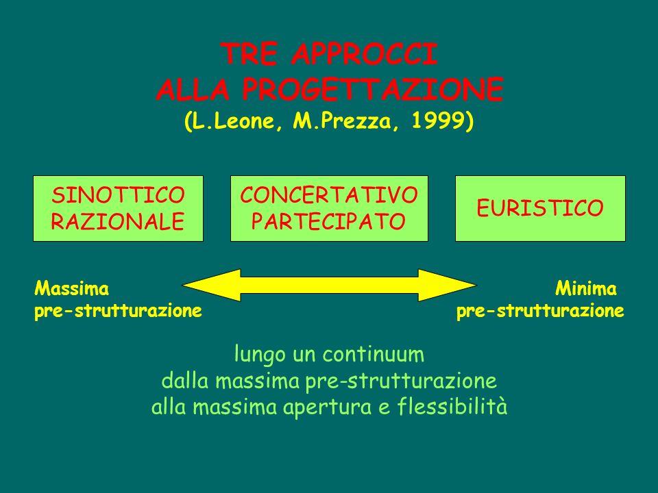 TRE APPROCCI ALLA PROGETTAZIONE (L.Leone, M.Prezza, 1999)