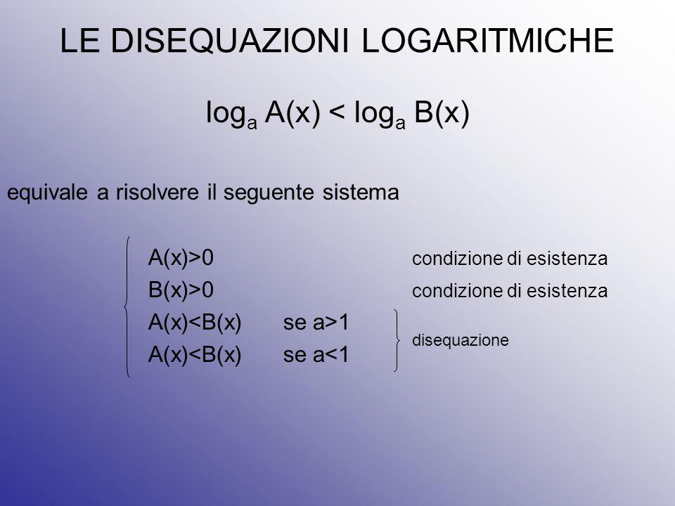 LE DISEQUAZIONI LOGARITMICHE
