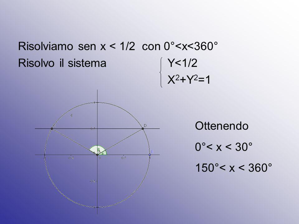 Risolviamo sen x < 1/2 con 0°<x<360°