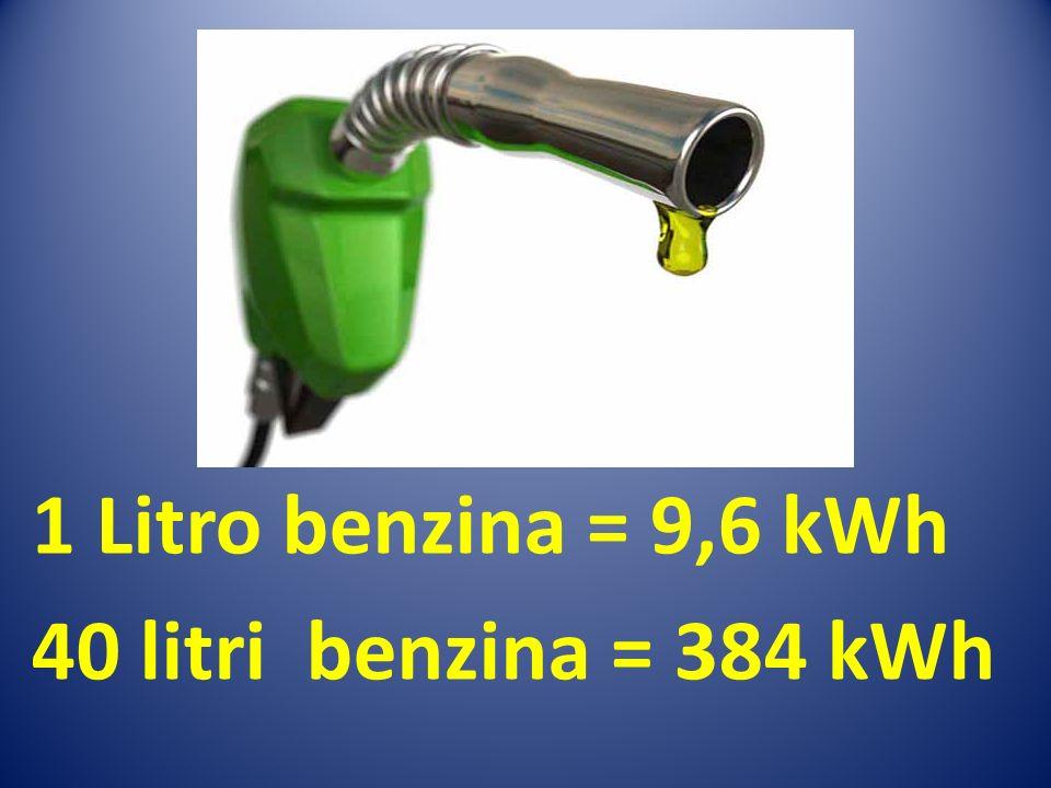 1 Litro benzina = 9,6 kWh 40 litri benzina = 384 kWh