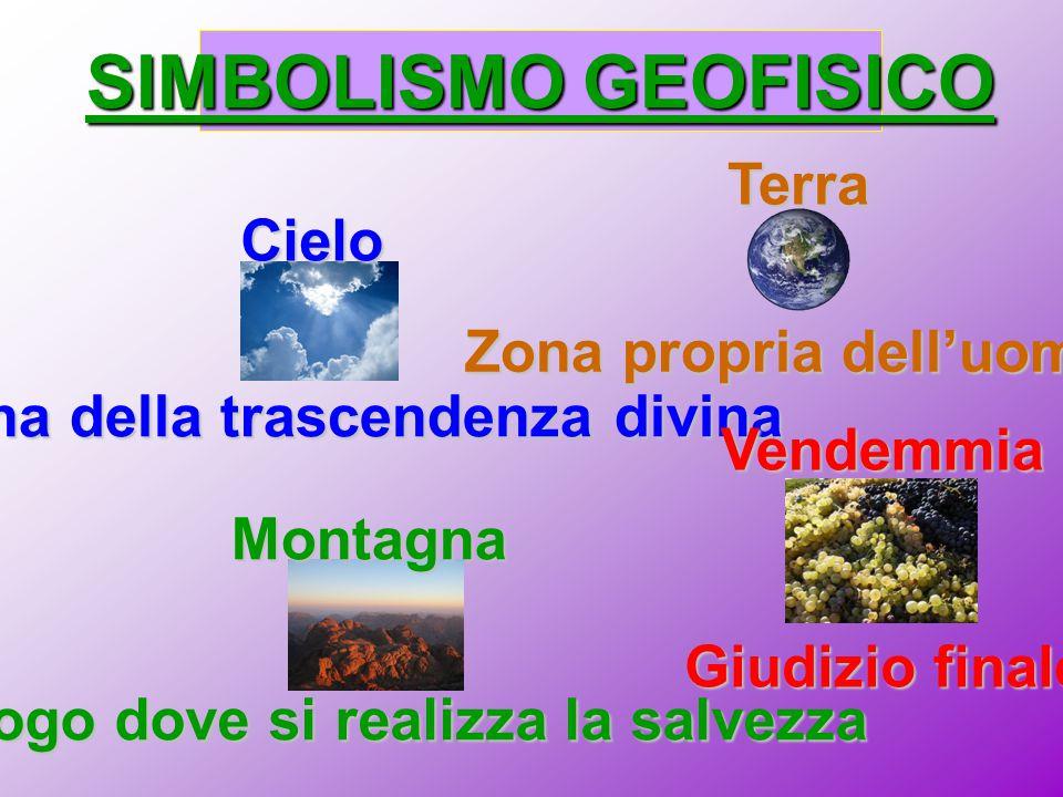 SIMBOLISMO GEOFISICO Terra Cielo Zona propria dell'uomo