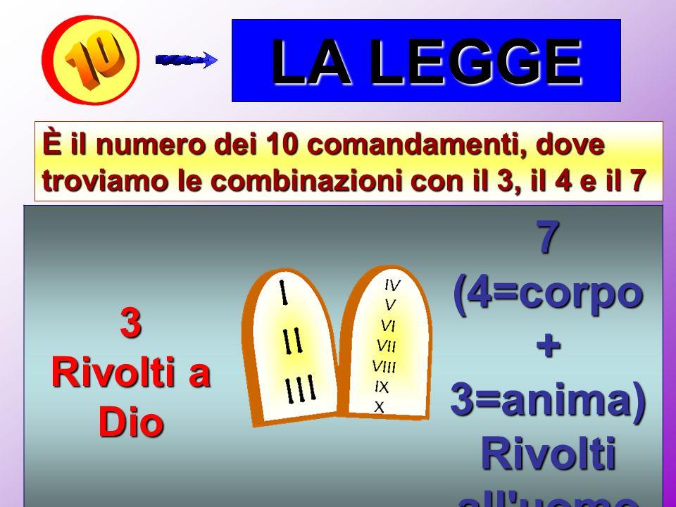 LA LEGGE 7 (4=corpo + 3=anima) Rivolti all uomo 3 Rivolti a Dio