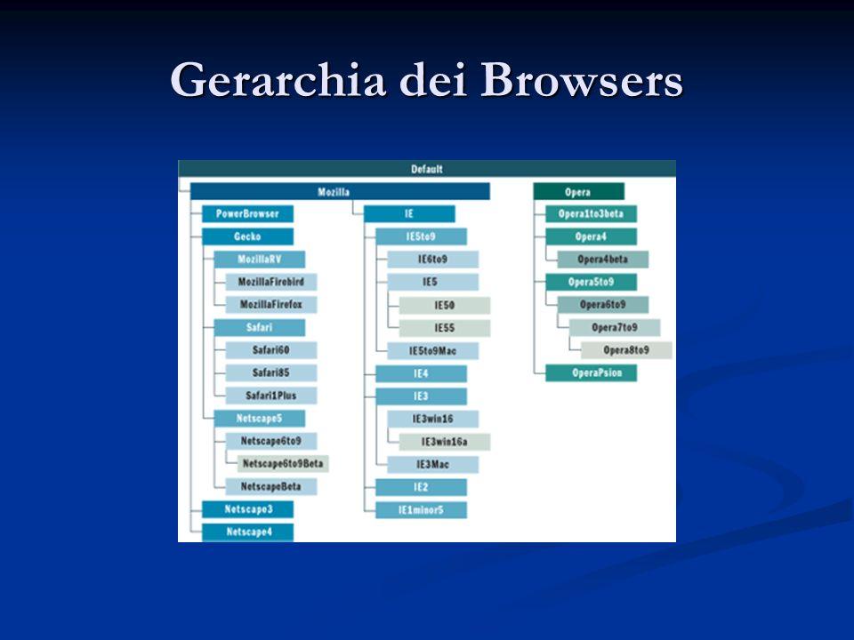 Gerarchia dei Browsers