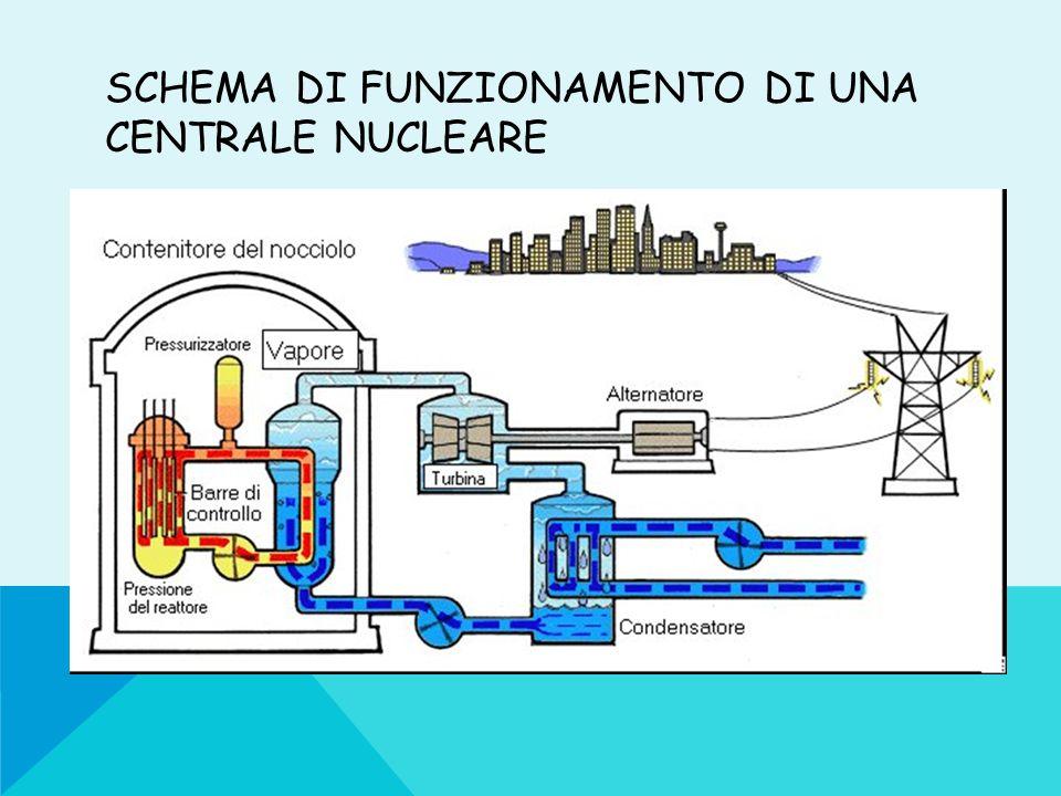 Schema di funzionamento di una centrale nucleare