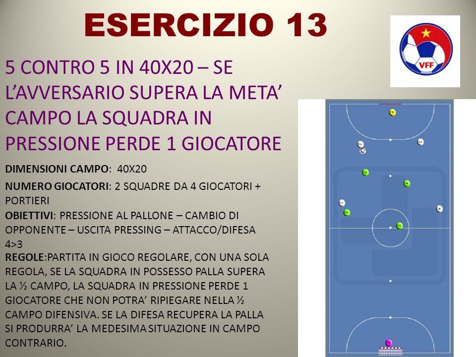 ESERCIZIO 13 5 CONTRO 5 IN 40X20 – SE L'AVVERSARIO SUPERA LA META' CAMPO LA SQUADRA IN PRESSIONE PERDE 1 GIOCATORE.