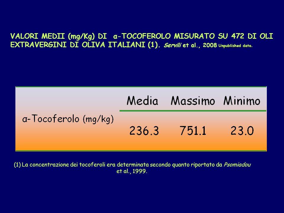 VALORI MEDII (mg/Kg) DI α-TOCOFEROLO MISURATO SU 472 DI OLI EXTRAVERGINI DI OLIVA ITALIANI (1). Servili et al., 2008 Unpublished data.